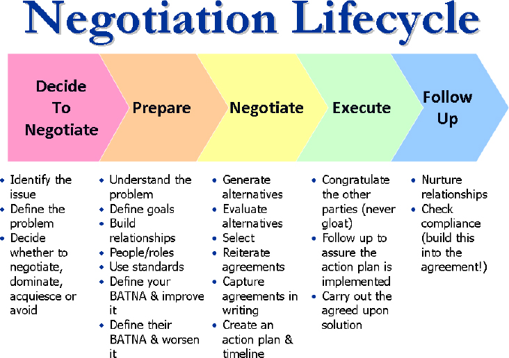 The Negotiation Lifecycle depicts the entire process of negotiation with different stages and sub-steps. Each step is essential and contributes essentially to a corporate decision making.